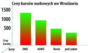 NURKOWANIE_KURS_NURKOWY_WROCŁAW_AQUAMATIC